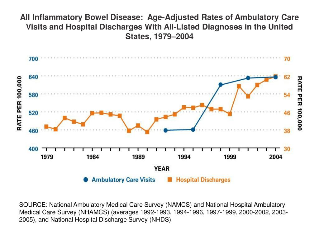 All Inflammatory Bowel Disease:  Age-Adjusted Rates of Ambulatory Care Visits and Hospital Discharges With All-Listed Diagnoses in the United States, 1979–2004