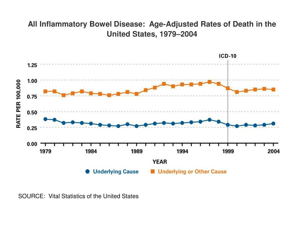 All Inflammatory Bowel Disease:  Age-Adjusted Rates of Death in the United States, 1979–2004
