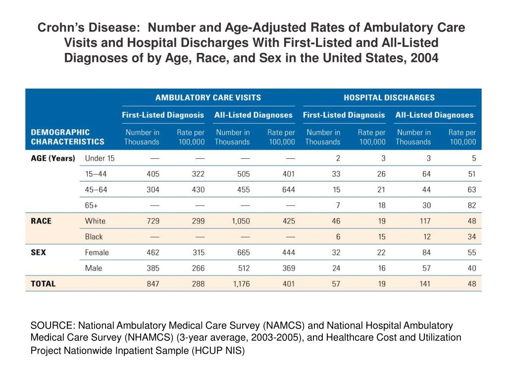 Crohn's Disease:  Number and Age-Adjusted Rates of Ambulatory Care Visits and Hospital Discharges With First-Listed and All-Listed Diagnoses of by Age, Race, and Sex in the United States, 2004