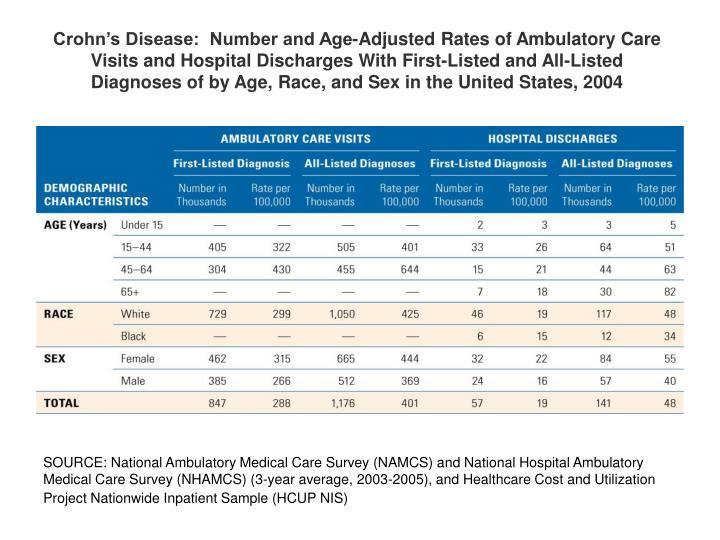 Crohn's Disease:  Number and Age-Adjusted Rates of Ambulatory Care Visits and Hospital Discharges ...