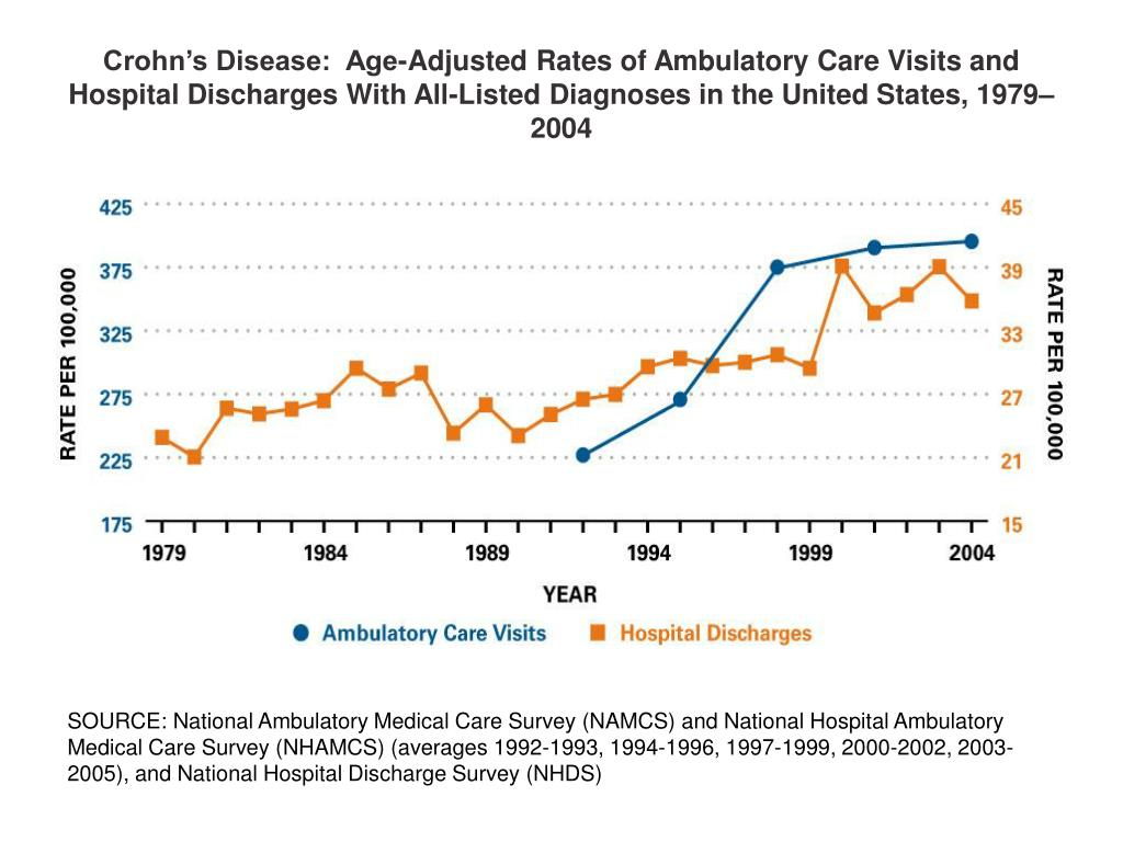 Crohn's Disease:  Age-Adjusted Rates of Ambulatory Care Visits and Hospital Discharges With All-Listed Diagnoses in the United States, 1979–2004
