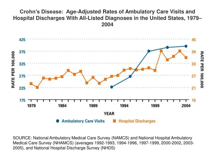 Crohn's Disease:  Age-Adjusted Rates of Ambulatory Care Visits and Hospital Discharges With All-Li...