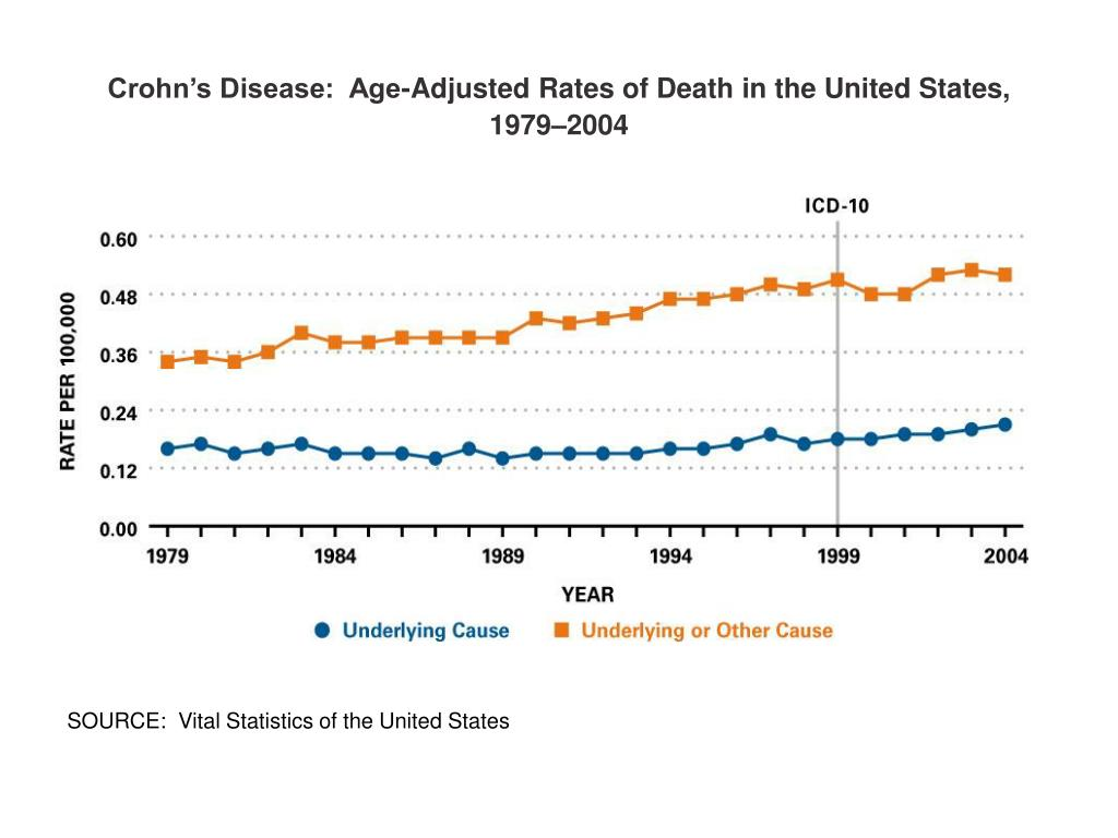 Crohn's Disease:  Age-Adjusted Rates of Death in the United States, 1979–2004