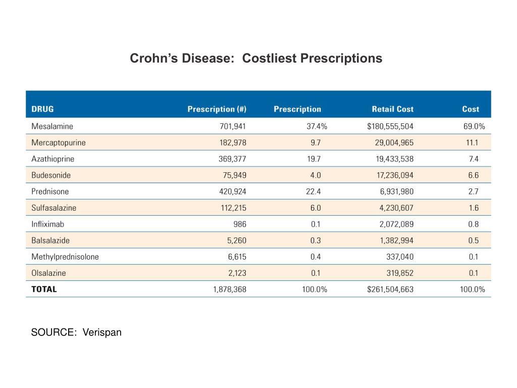 Crohn's Disease:  Costliest Prescriptions