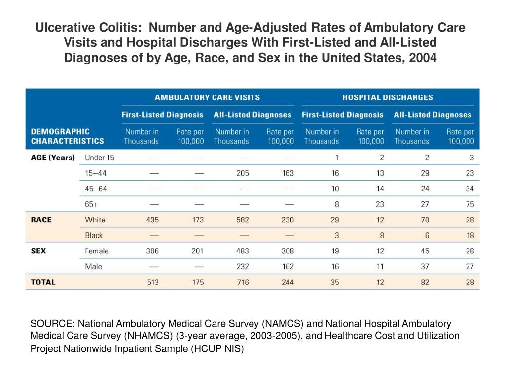 Ulcerative Colitis:  Number and Age-Adjusted Rates of Ambulatory Care Visits and Hospital Discharges With First-Listed and All-Listed Diagnoses of by Age, Race, and Sex in the United States, 2004