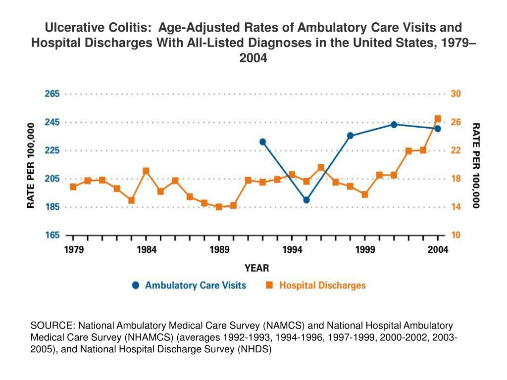 Ulcerative Colitis:  Age-Adjusted Rates of Ambulatory Care Visits and Hospital Discharges With All-Listed Diagnoses in the United States, 1979–2004