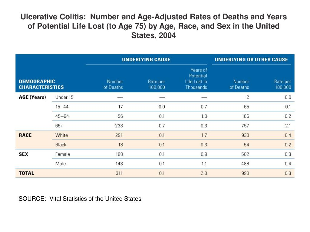 Ulcerative Colitis:  Number and Age-Adjusted Rates of Deaths and Years of Potential Life Lost (to Age 75) by Age, Race, and Sex in the United States, 2004