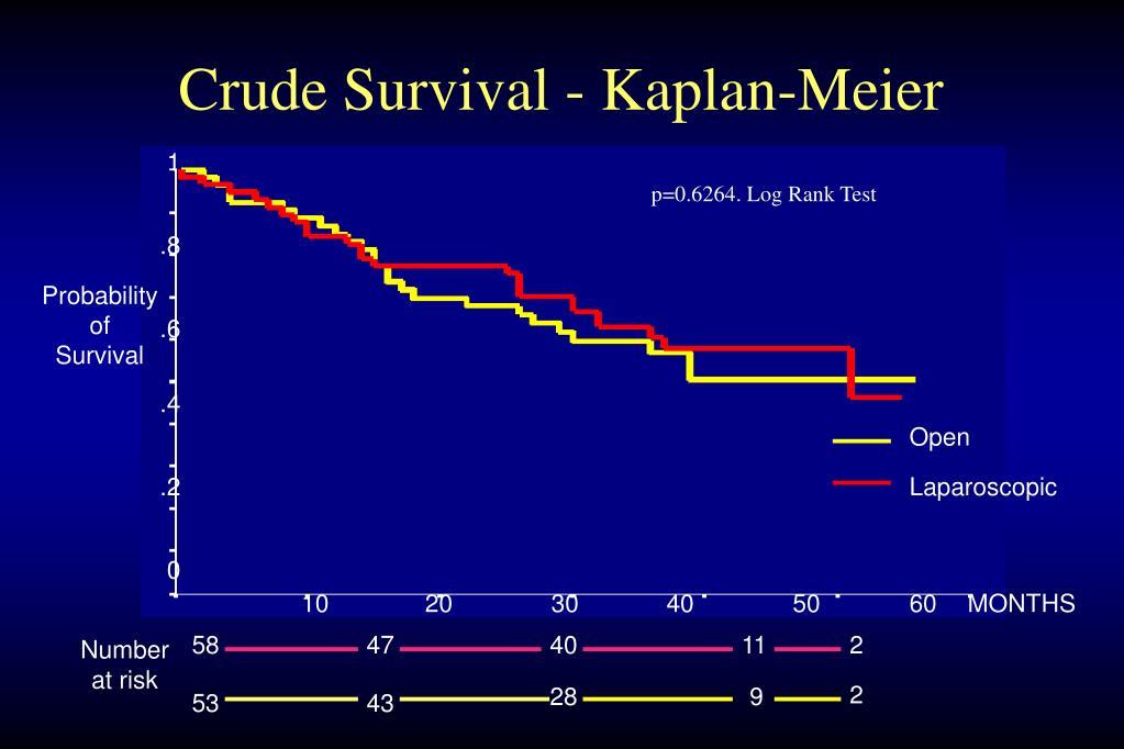 Crude Survival - Kaplan-Meier