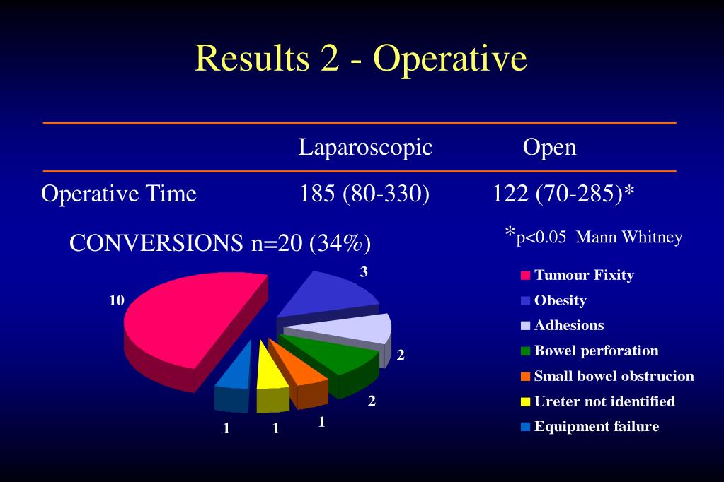 Results 2 - Operative