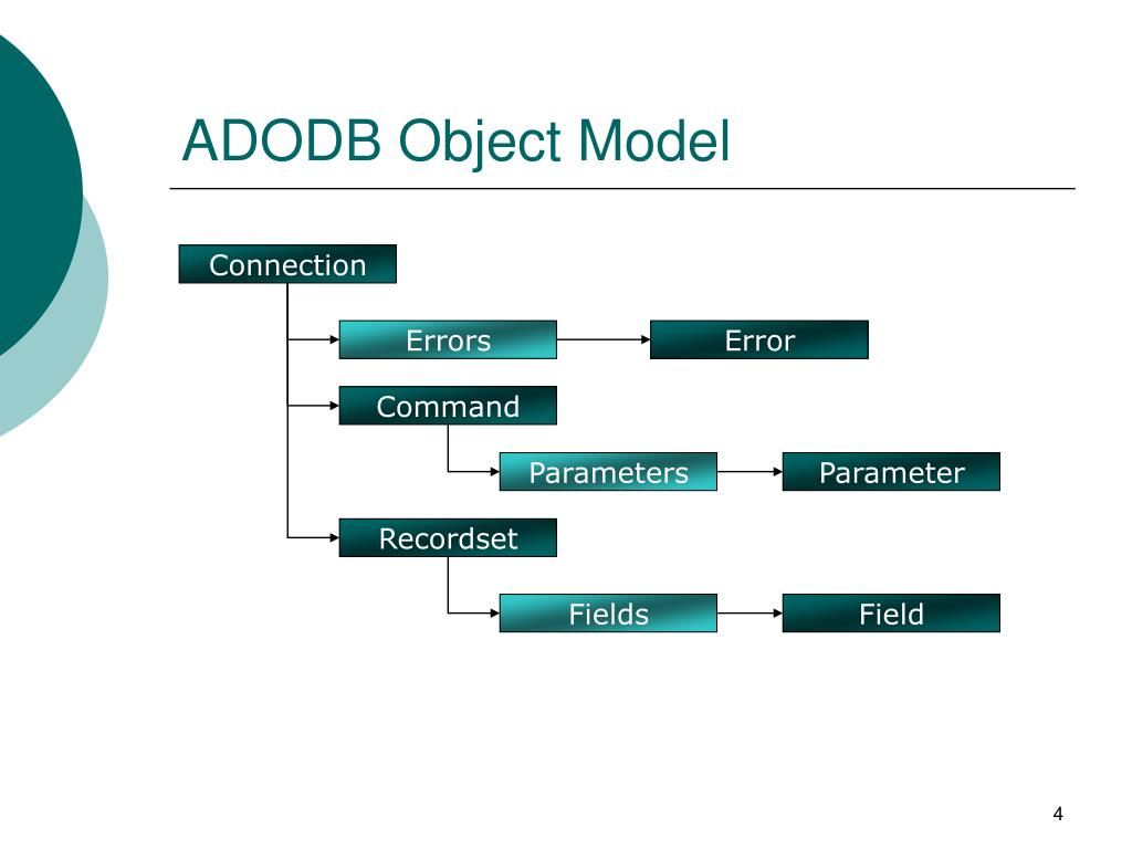 ADODB Object Model