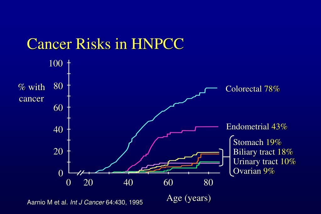 Cancer Risks in HNPCC