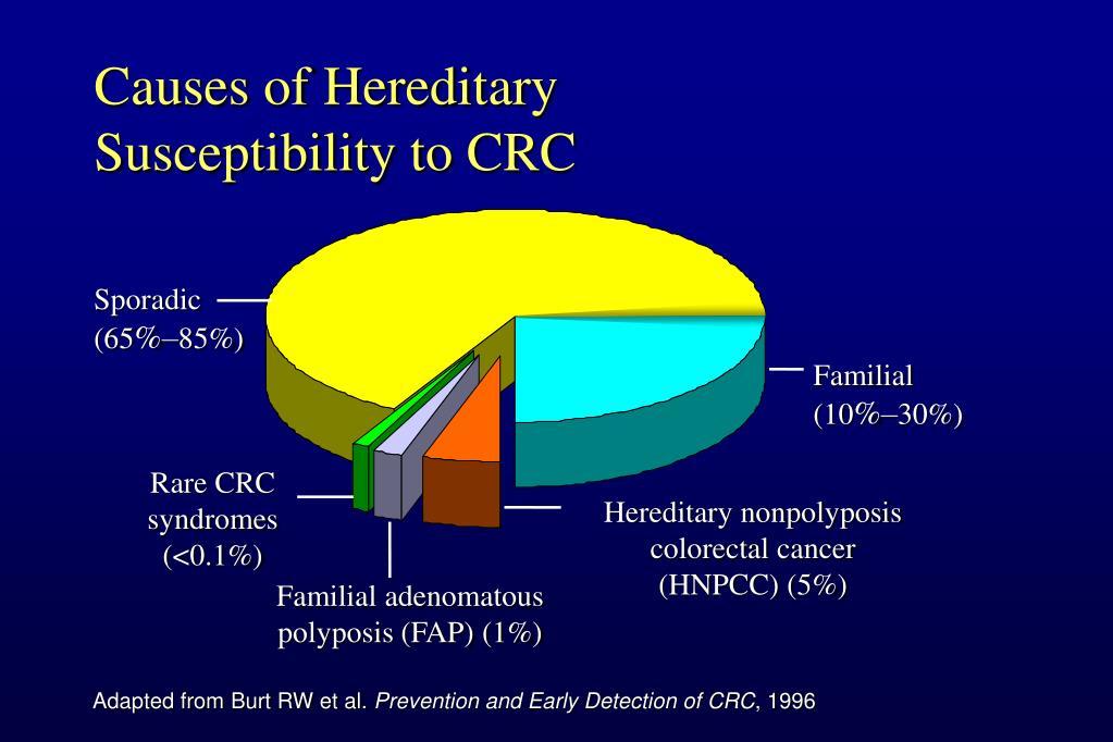 Causes of Hereditary