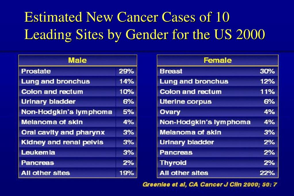 Estimated New Cancer Cases of 10 Leading Sites by Gender for the US 2000