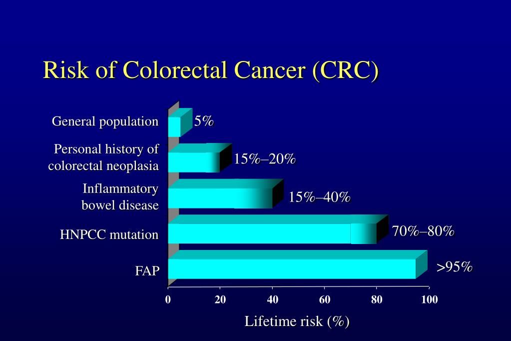 Risk of Colorectal Cancer (CRC)