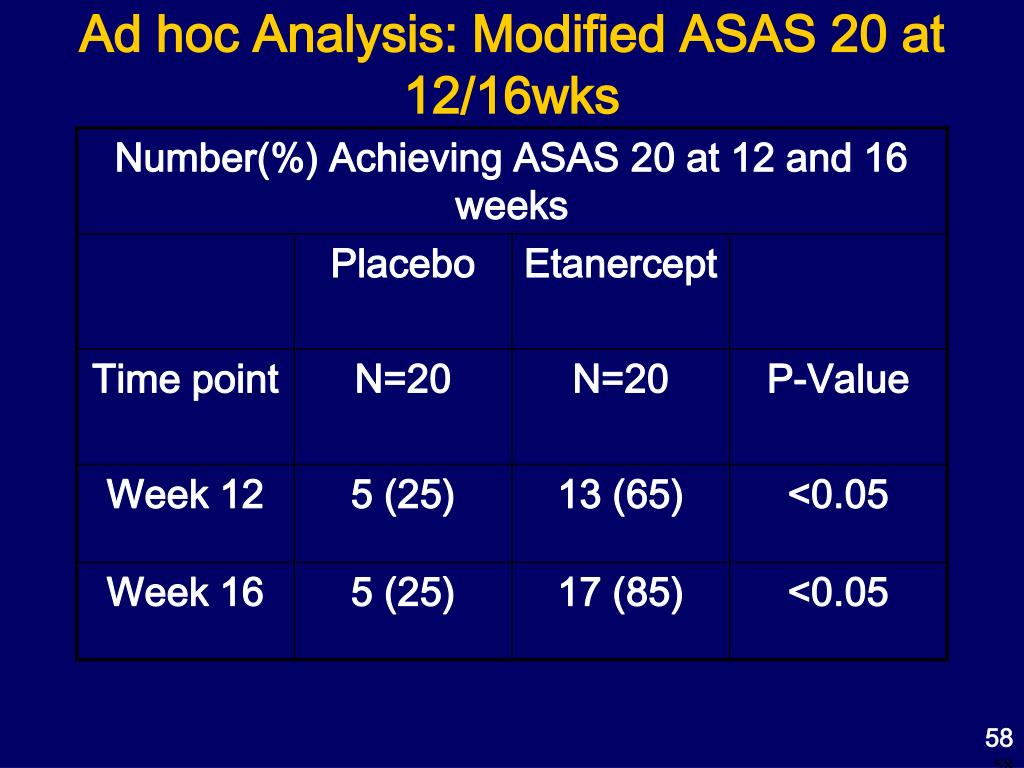 Ad hoc Analysis: Modified ASAS 20 at 12/16wks