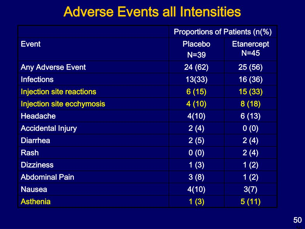 Adverse Events all Intensities