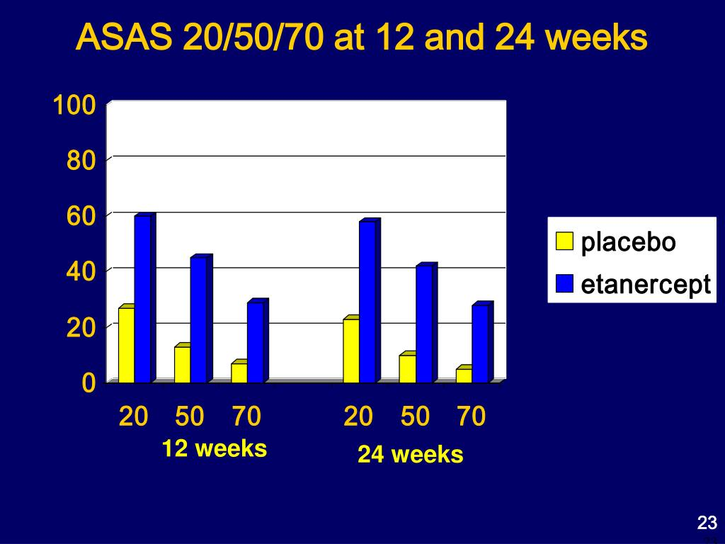 ASAS 20/50/70 at 12 and 24 weeks