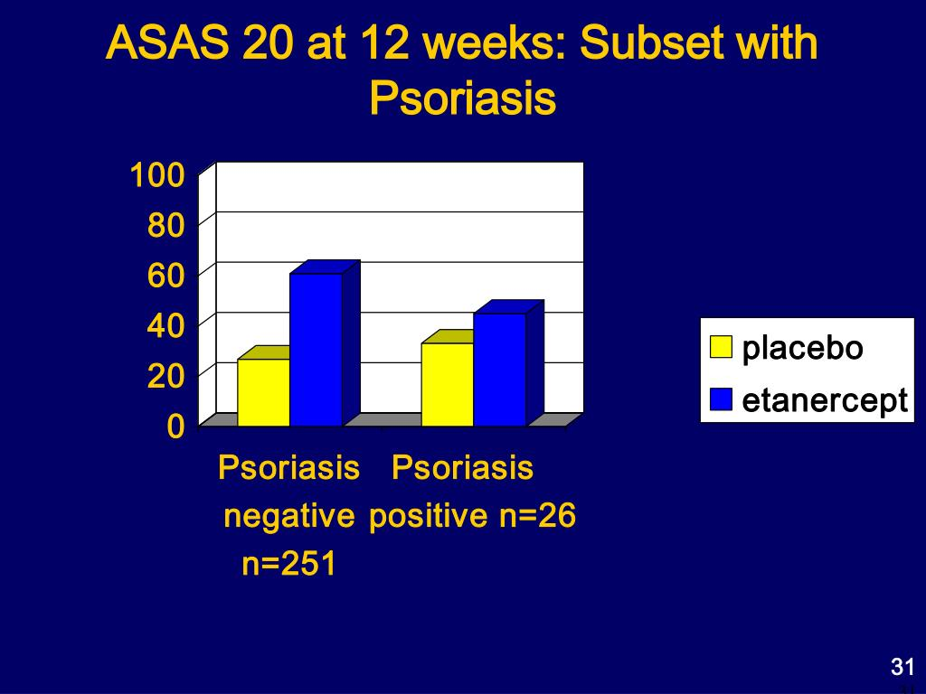 ASAS 20 at 12 weeks: Subset with Psoriasis