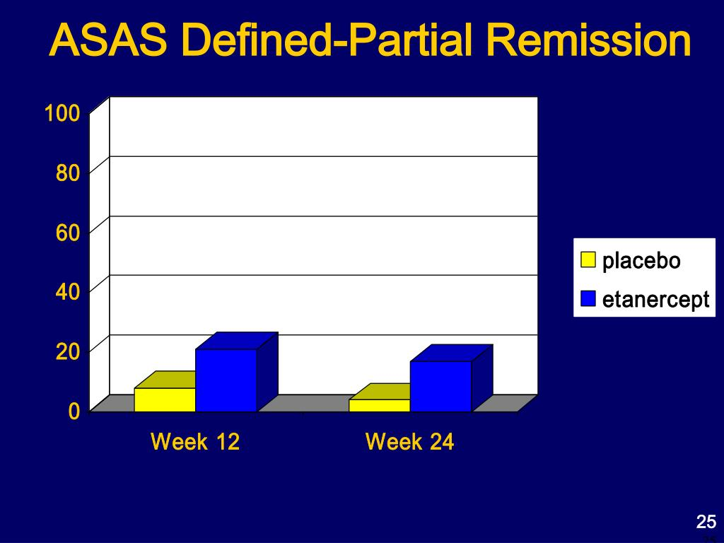 ASAS Defined-Partial Remission