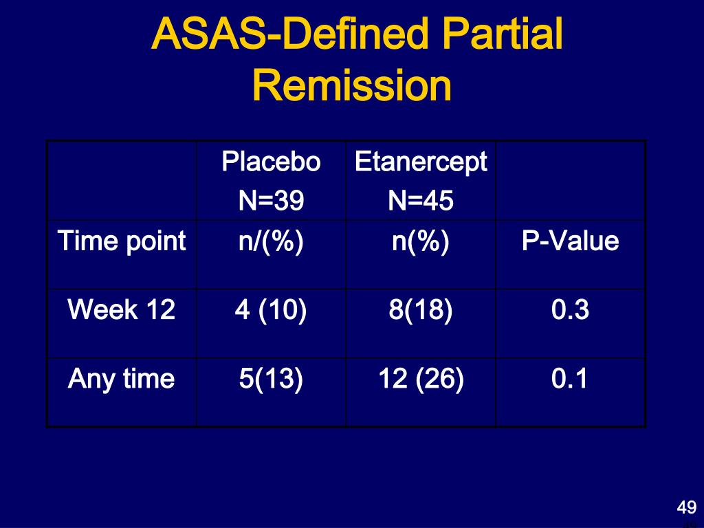 ASAS-Defined Partial Remission