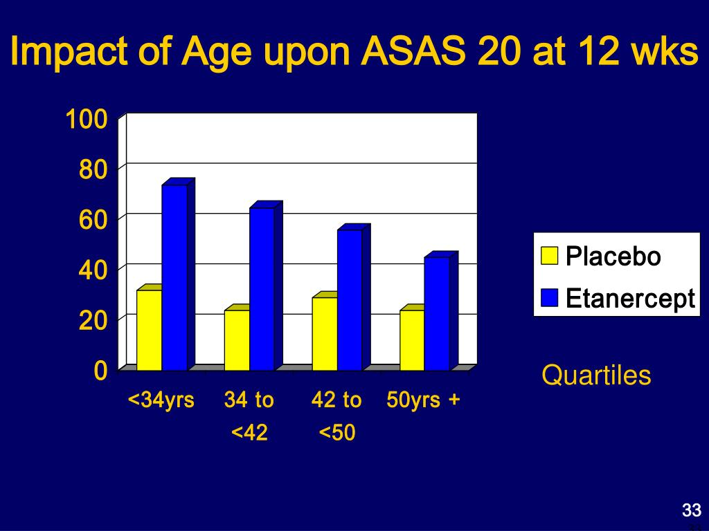 Impact of Age upon ASAS 20 at 12 wks