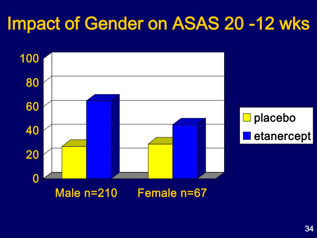 Impact of Gender on ASAS 20 -12 wks