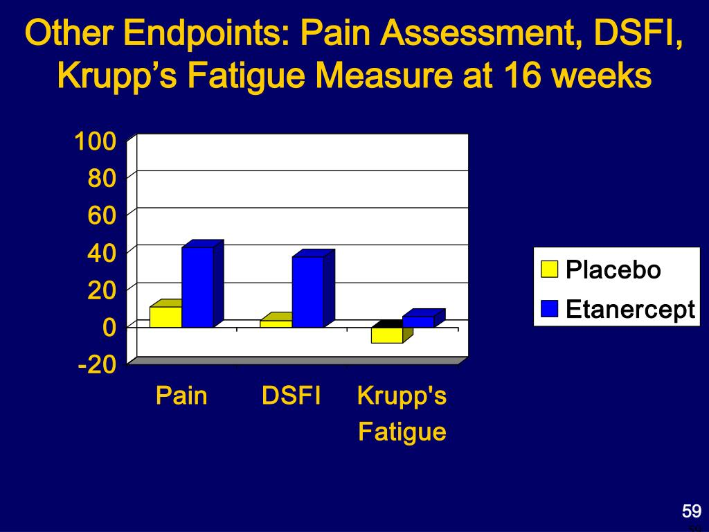 Other Endpoints: Pain Assessment, DSFI, Krupp's Fatigue Measure at 16 weeks