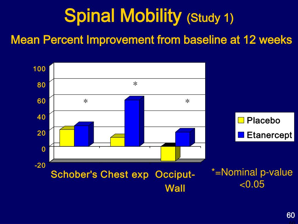 Spinal Mobility