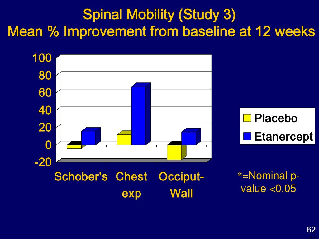 Spinal Mobility (Study 3)