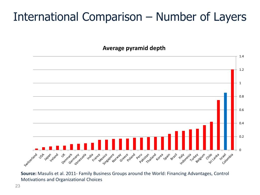 International Comparison – Number of Layers