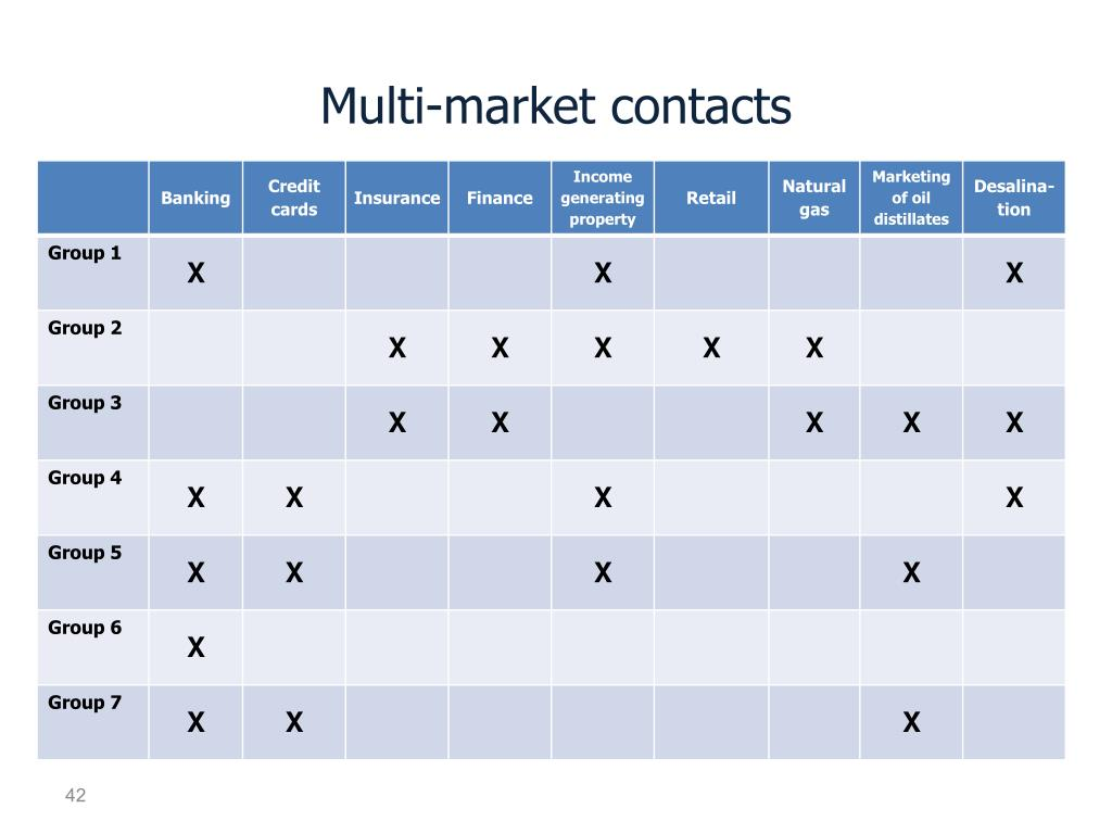 Multi-market contacts