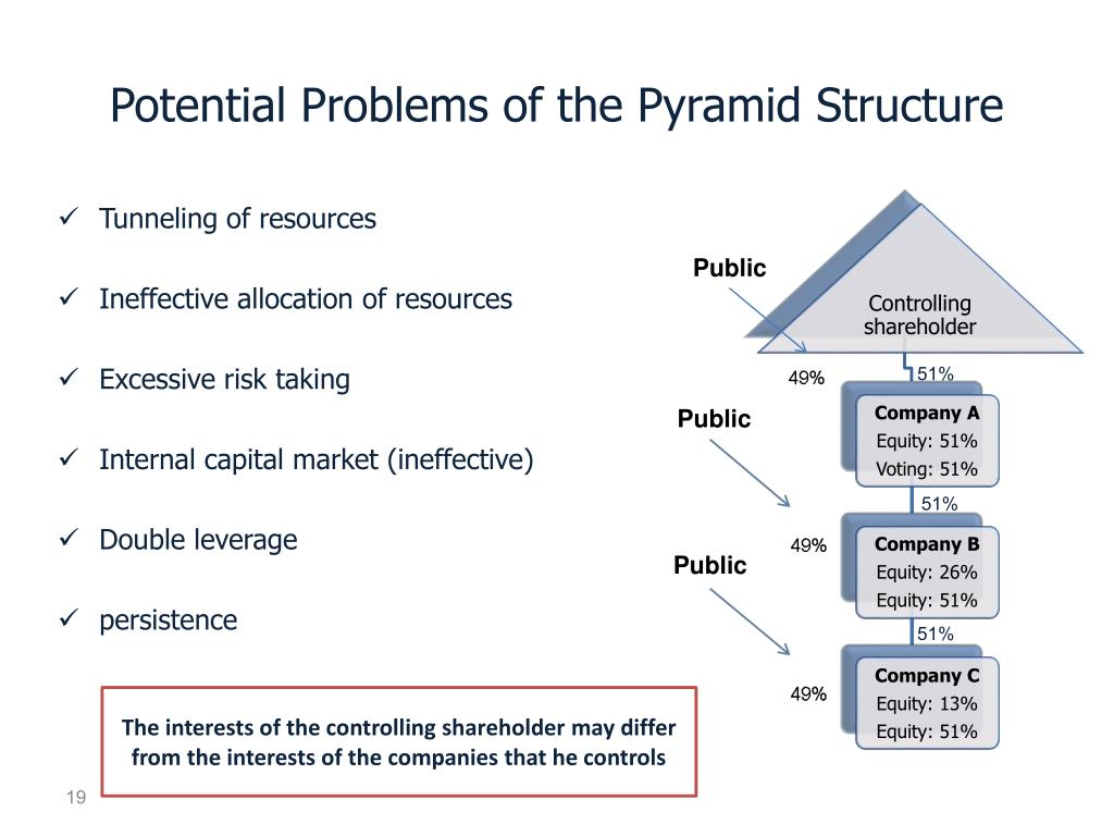 Potential Problems of the Pyramid Structure