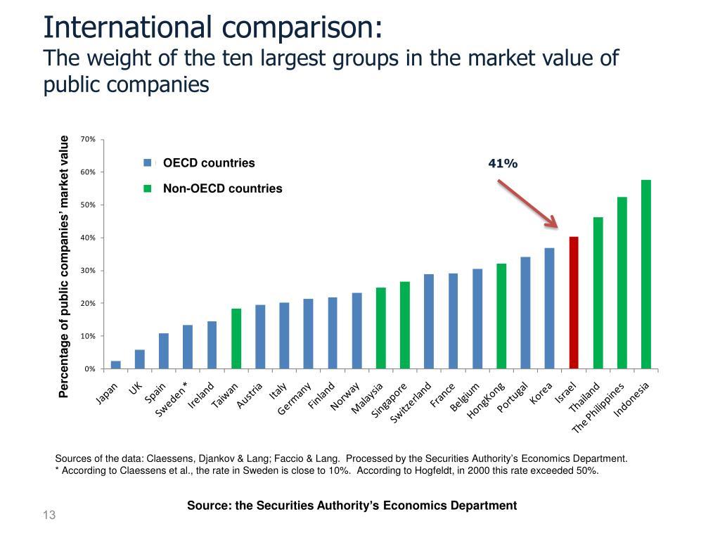 International comparison: