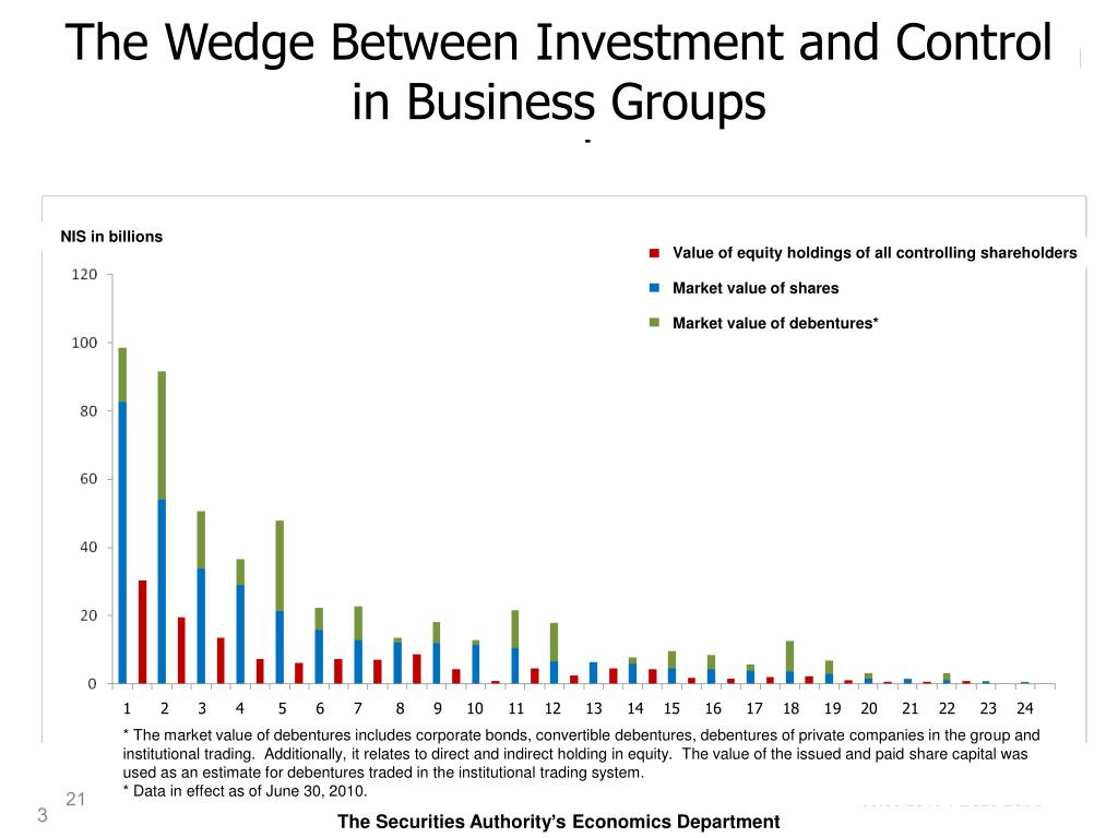 The Wedge Between Investment and Control in Business Groups