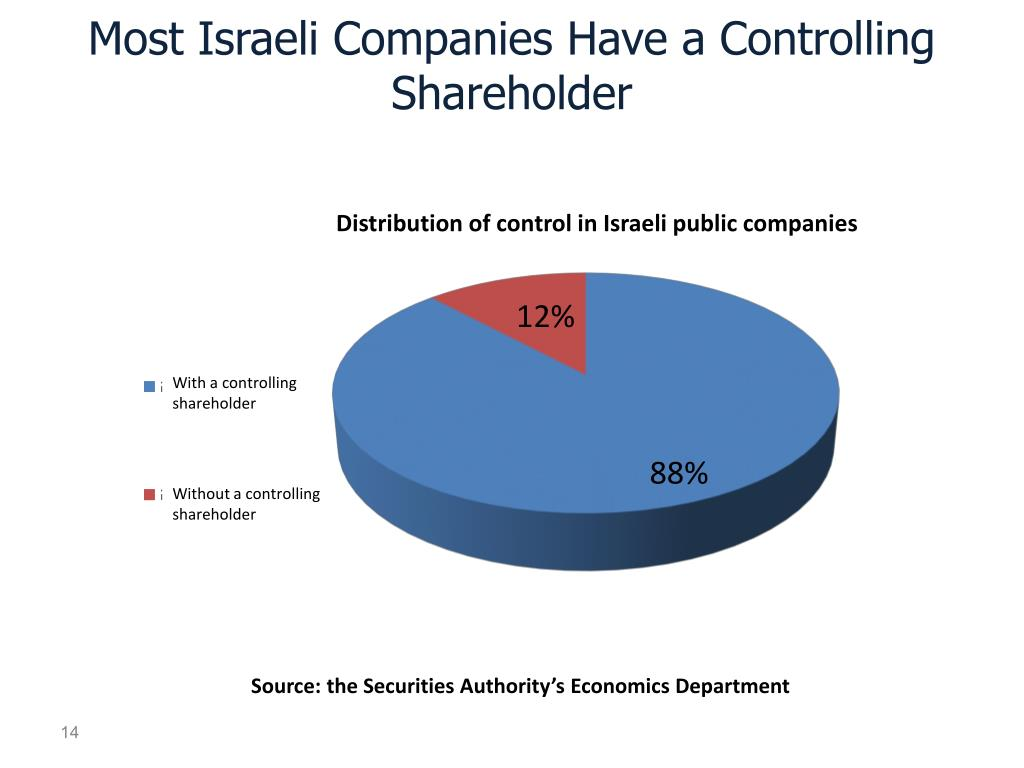 Most Israeli Companies Have a Controlling Shareholder
