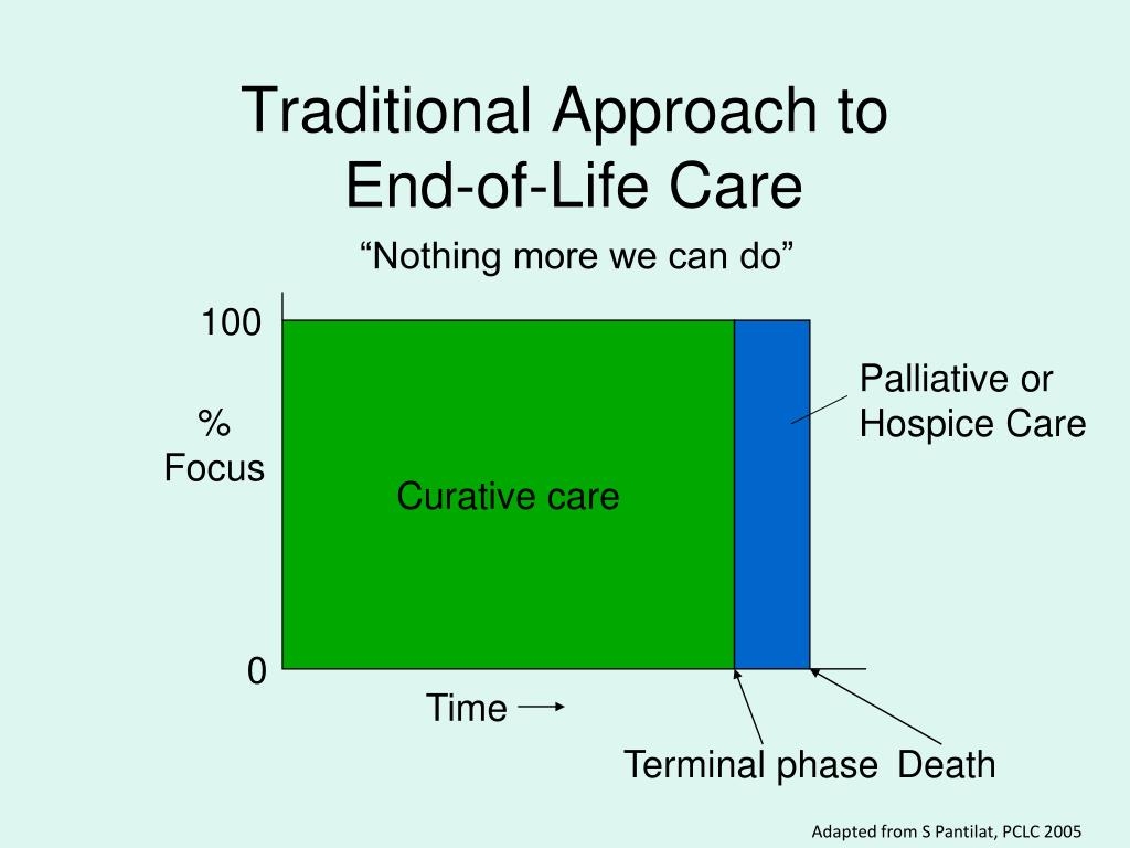 approach to care The interdisciplinary approach to care planning care plans those two words alone can cause fear and frustration to most long term care professionals.