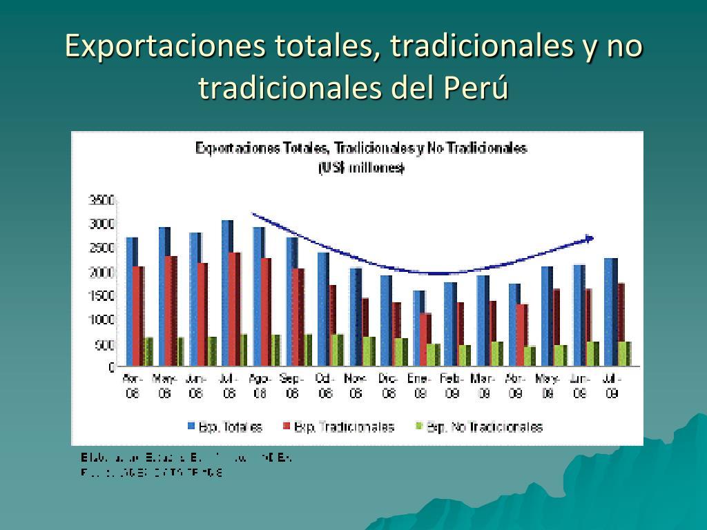 Exportaciones totales, tradicionales y no tradicionales del Perú