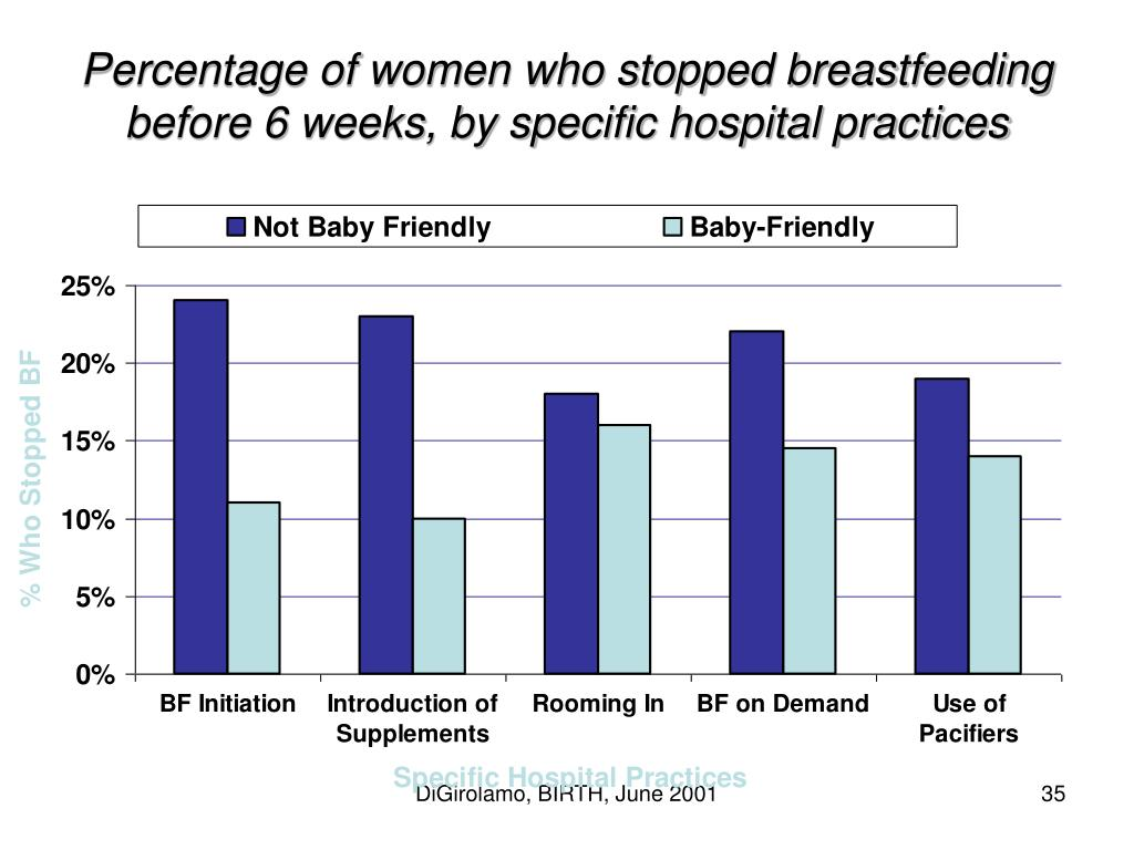 Percentage of women who stopped breastfeeding before 6 weeks, by specific hospital practices