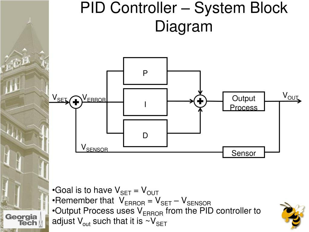 PID Controller – System Block Diagram