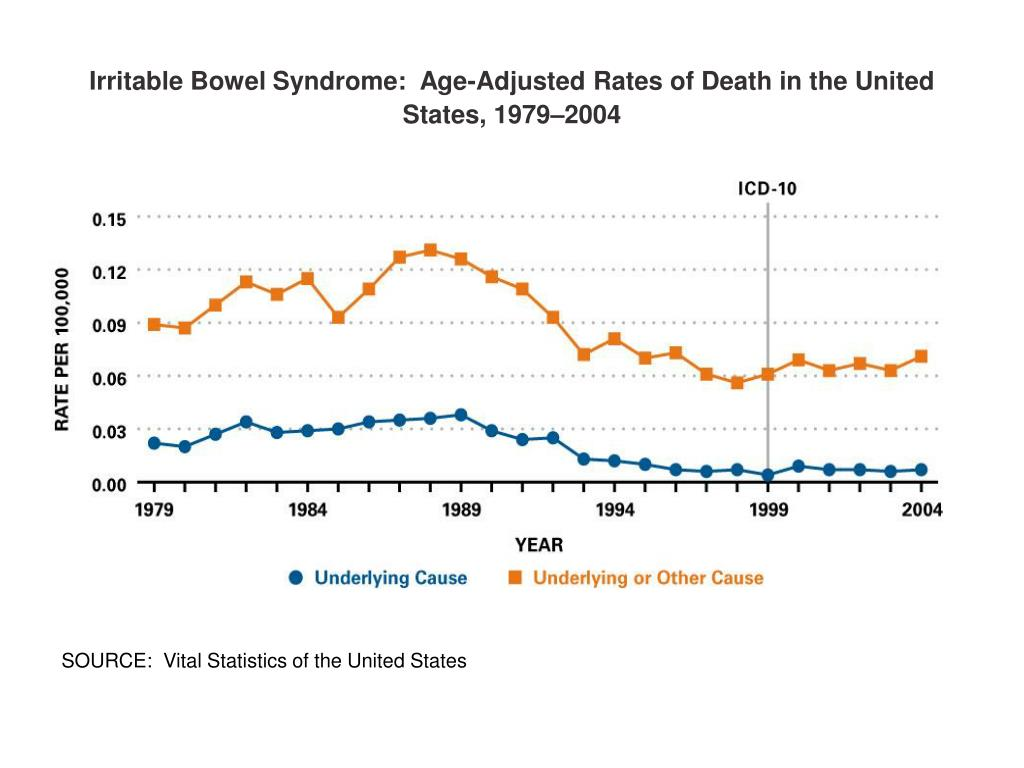 Irritable Bowel Syndrome:  Age-Adjusted Rates of Death in the United States, 1979–2004