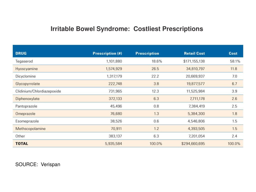 Irritable Bowel Syndrome:  Costliest Prescriptions