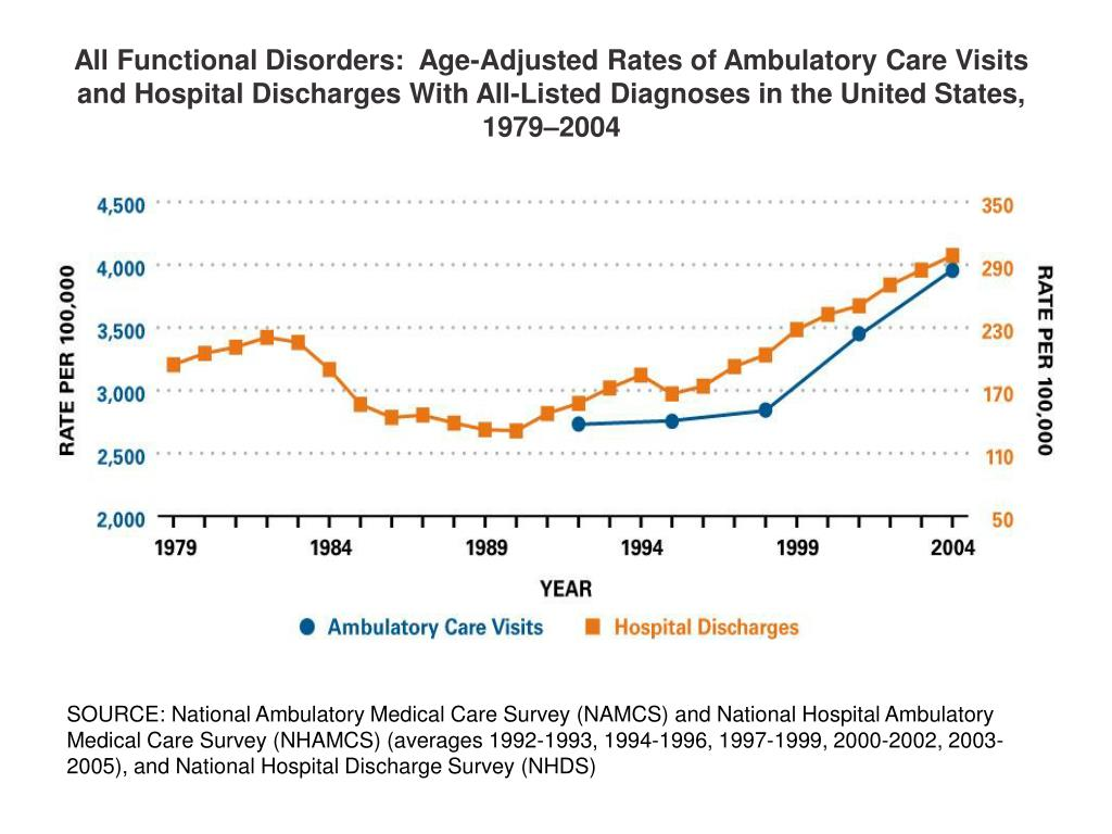 All Functional Disorders:  Age-Adjusted Rates of Ambulatory Care Visits and Hospital Discharges With All-Listed Diagnoses in the United States, 1979–2004