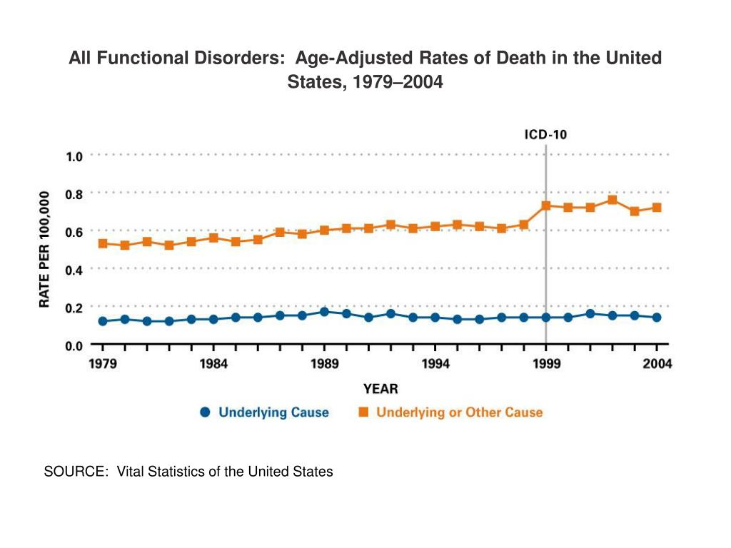 All Functional Disorders:  Age-Adjusted Rates of Death in the United States, 1979–2004