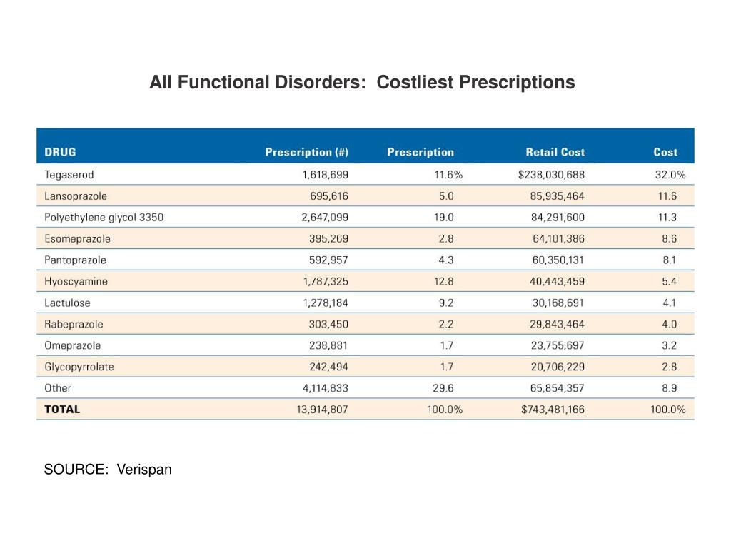 All Functional Disorders:  Costliest Prescriptions