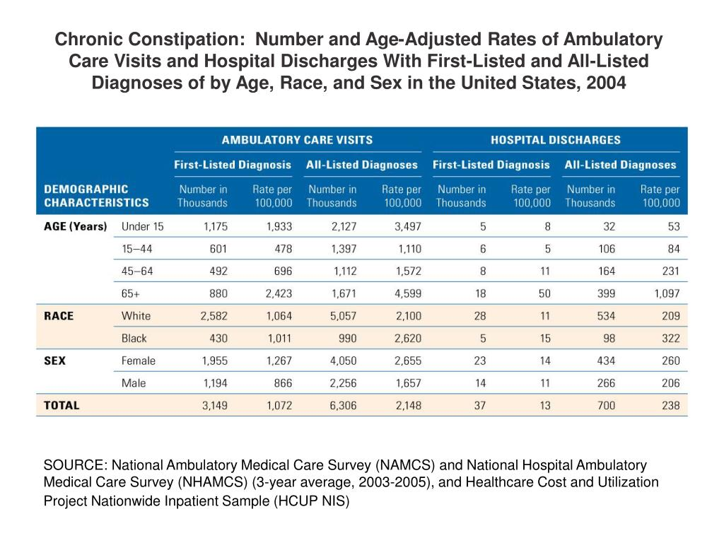 Chronic Constipation:  Number and Age-Adjusted Rates of Ambulatory Care Visits and Hospital Discharges With First-Listed and All-Listed Diagnoses of by Age, Race, and Sex in the United States, 2004