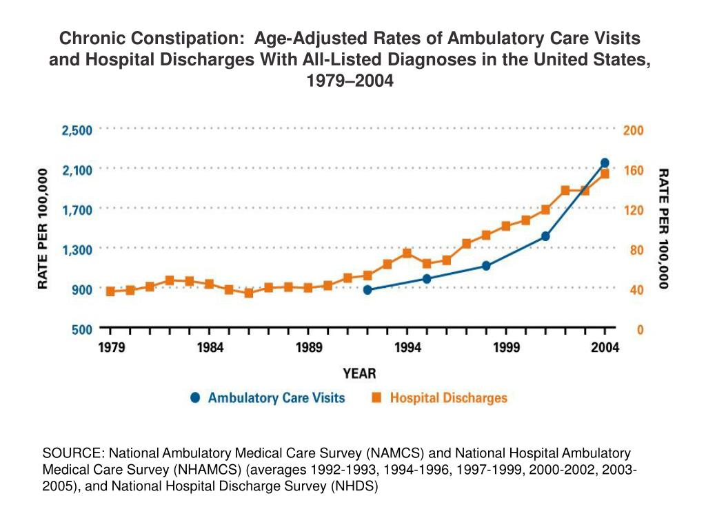 Chronic Constipation:  Age-Adjusted Rates of Ambulatory Care Visits and Hospital Discharges With All-Listed Diagnoses in the United States, 1979–2004