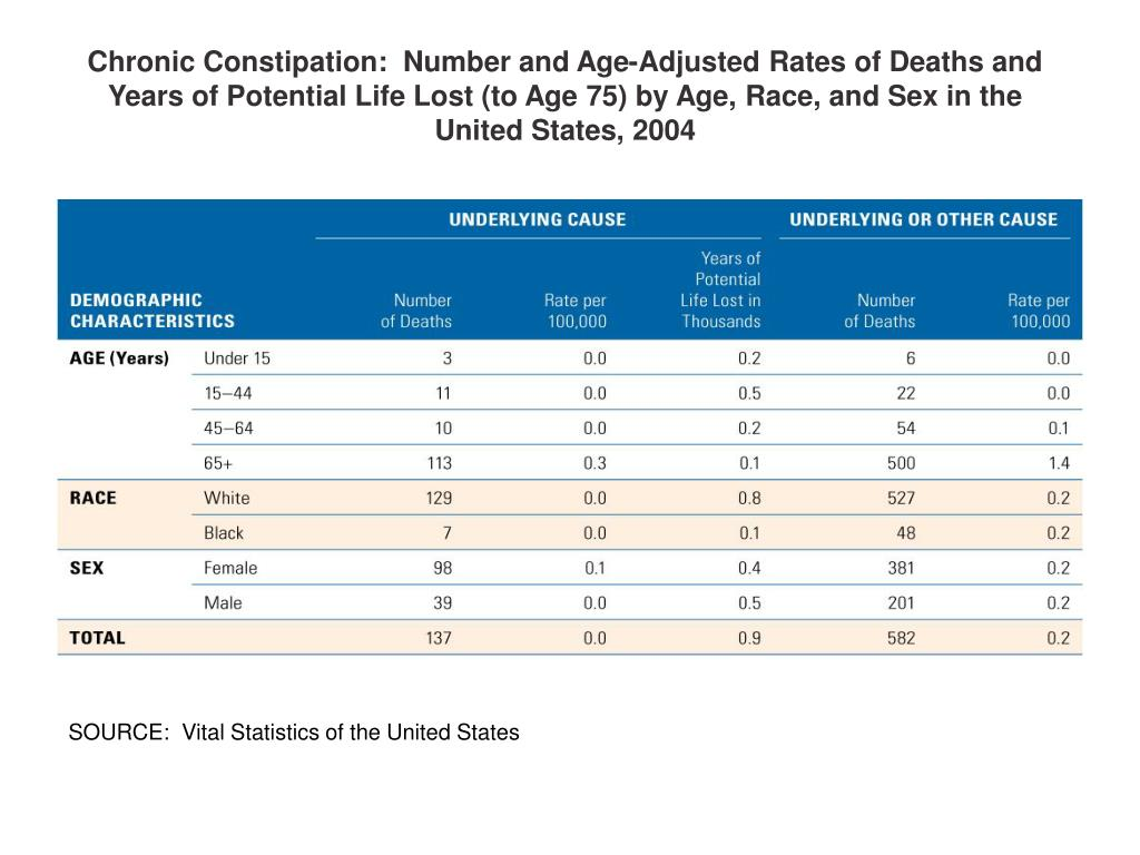 Chronic Constipation:  Number and Age-Adjusted Rates of Deaths and Years of Potential Life Lost (to Age 75) by Age, Race, and Sex in the United States, 2004