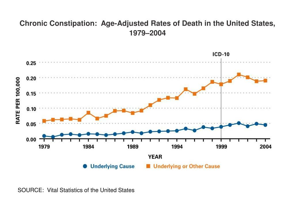Chronic Constipation:  Age-Adjusted Rates of Death in the United States, 1979–2004