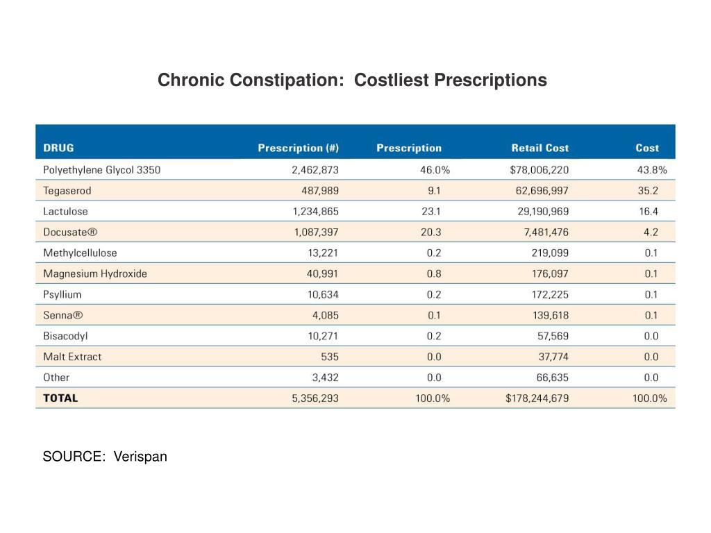 Chronic Constipation:  Costliest Prescriptions