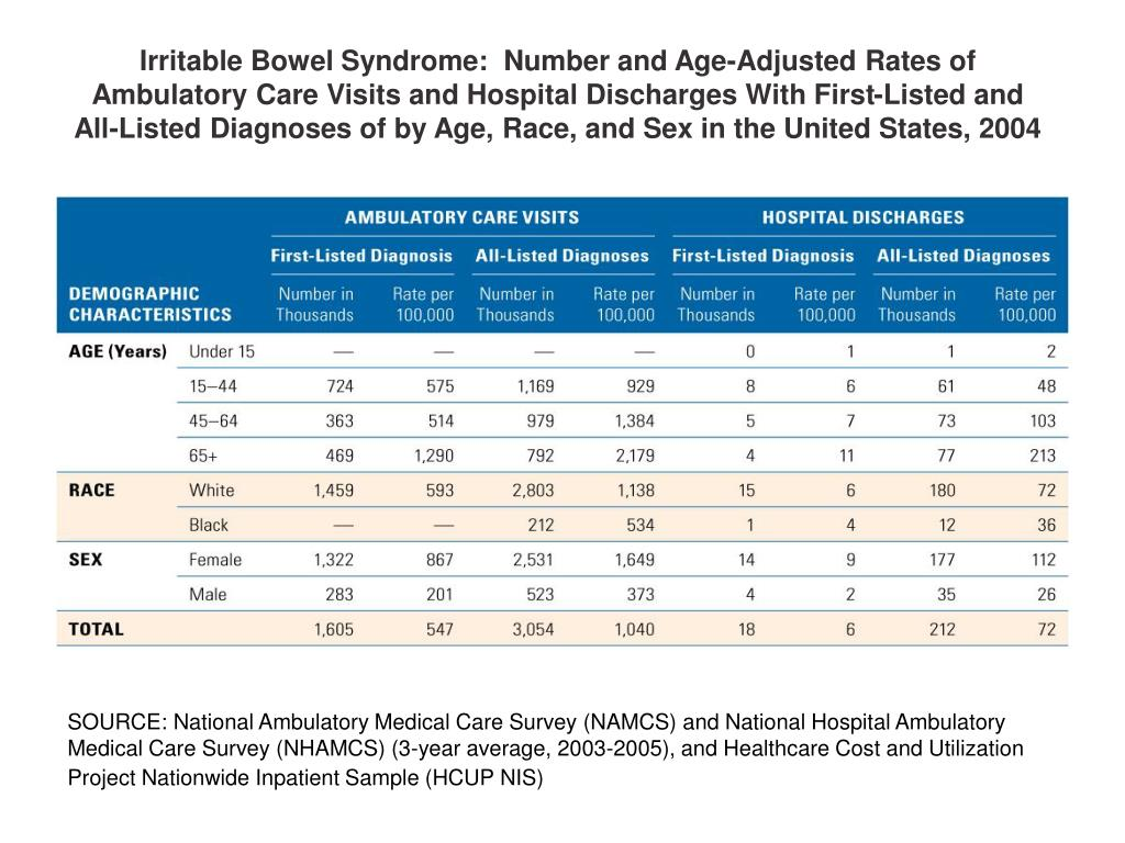 Irritable Bowel Syndrome:  Number and Age-Adjusted Rates of Ambulatory Care Visits and Hospital Discharges With First-Listed and All-Listed Diagnoses of by Age, Race, and Sex in the United States, 2004
